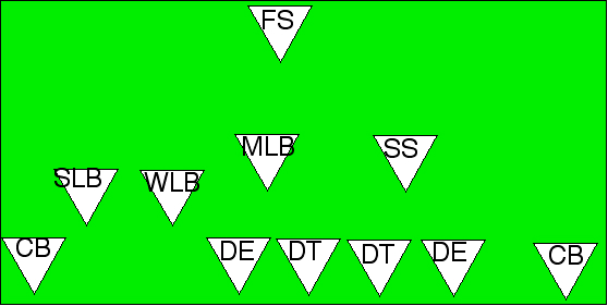 a review of three offense strategies in football the t formation the i formation and the split back  A popular running formation is the pro-set, or split-back, formation in this formation, a tight end is lined up at one end of the offensive line, and a wide receiver lines up several yard to the side of each end of the line.